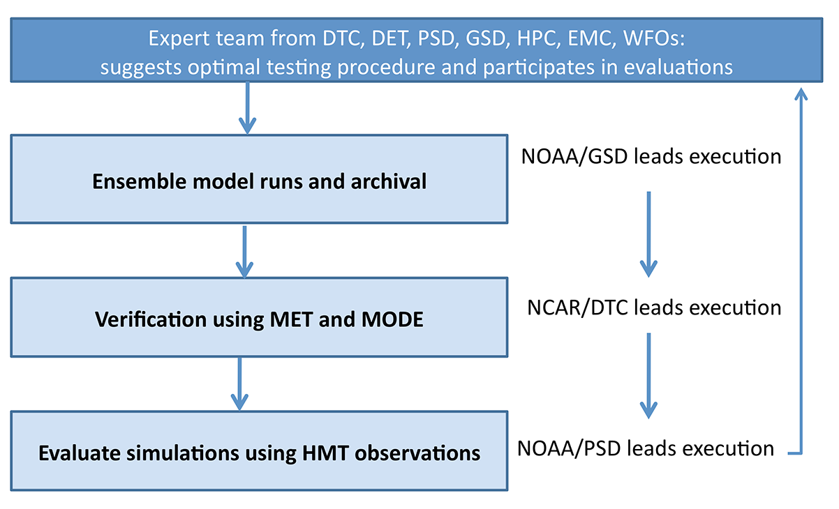 Schematic illustrating the process by which the joint DTC-HMT team will conduct ensemble modeling, verification and evaluation.