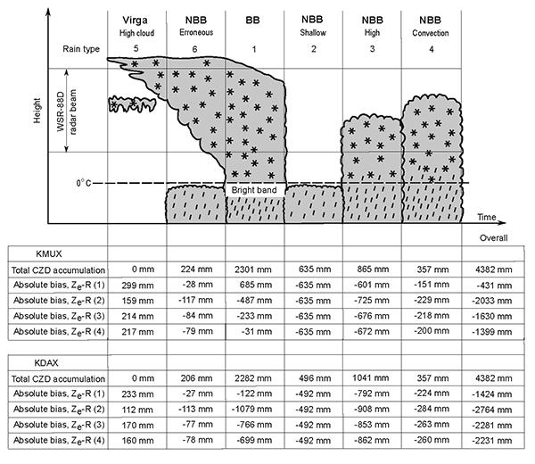 NOAA Hydrometeorology Testbed